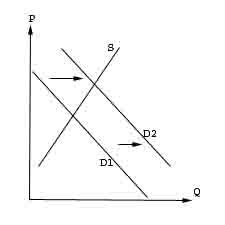 ec 200 practice problems supply and demand