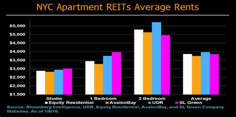 average apartment rent by city nyc neighborhood apartment pricing study jan 2016
