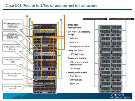 cisco ucs cabling diagram cisco ucs wiring diagram periodic diagrams science