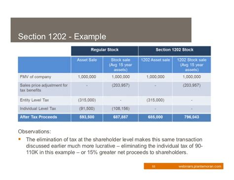 section 1202 stock 2011 tax update