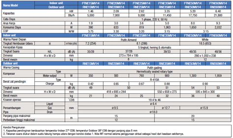 Ac Daikin Standard Thailand ac split standard thailand r410a 2 1 2 pk dealer resmi