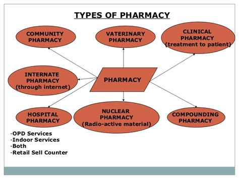 Types Of Pharmacy hospital pharmacy