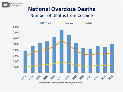 How To Increase Detox Rate Meth by Overdose Rates National Institute On Abuse Nida