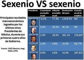 gobierno de salinas pib en mexico refugio liberal devaluaci 243 n e inflaci 243 n en m 233 xico
