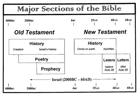 bible section divisions of the bible chart images