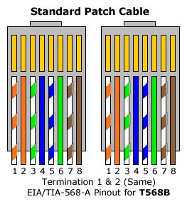 Color Pattern For Ethernet Cable | need pattern for cat 5 termiation please electrician