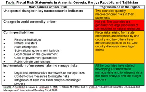 risk statement template pfm developing fiscal risk statements in central