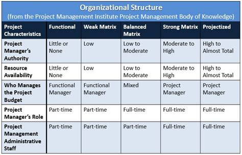 project management diagram types project management 101 organizational structure