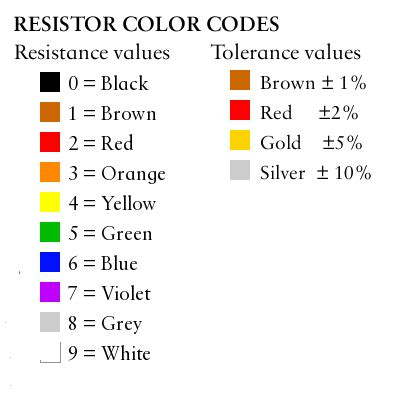 different types of resistors in a circuit working of resistors resistance unit symbol types colour coding uses