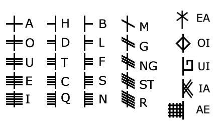 Printable Ogham Alphabet   ogham translator online ogham transliterator