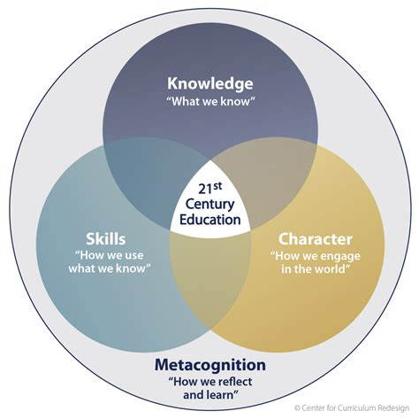 learn venn diagram metacognition venn diagram what should students learn