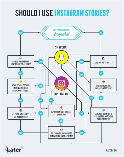 Er Diagram For Instagram