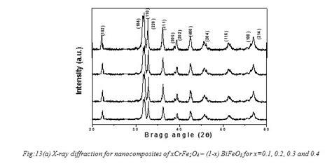 xrd pattern of batio3 crfe2o4 bifeo3 perovskite multiferroic nanocomposites