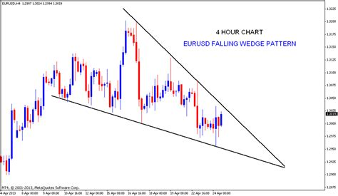 stock pattern wedge stock market chart analysis eurusd falling wedge pattern