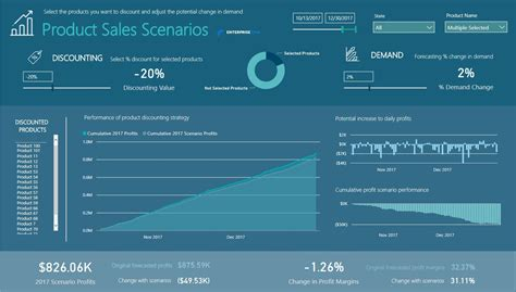visitor pattern scenario product discounting sales scenarios what if an