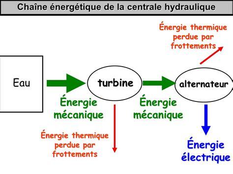 diagramme de fonctionnement d une centrale hydroélectrique production de l 233 nergie 233 lectrique ppt