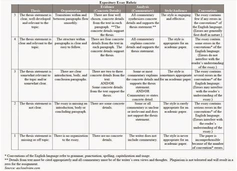 Exle Of Rubrics For Essay by Persuasive Essay Rubric Middle School
