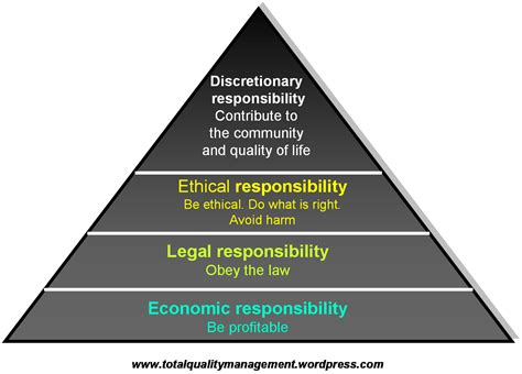 corporate responsibility stakeholders and corporate social responsibility total