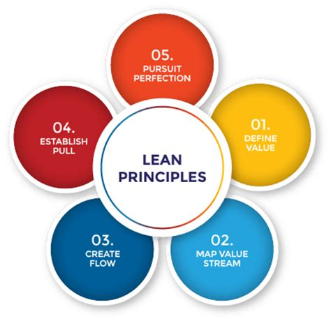 lean training | crystal lean solutions