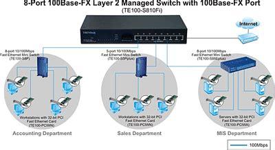 Trendnet Switch Managed Te100 S800i negocio en linea cel 591 78512314 591 75665856 bolivia