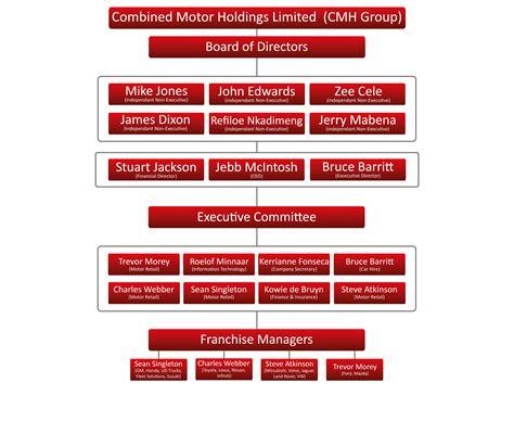 group structure cmh