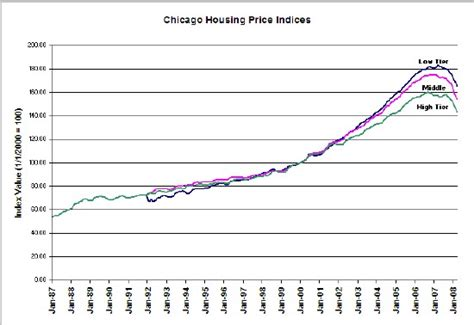 the about chicago area housing prices