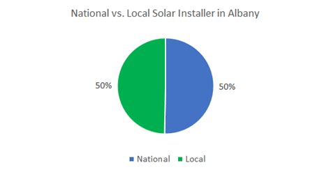 Of Albany Mba Human Resources Cost by Cost Of Solar Panels In Albany New York A Guide To Going