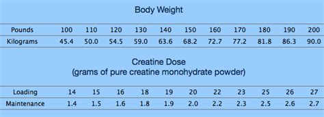 creatine 5 grams a day how much and when should i take creatine creatine