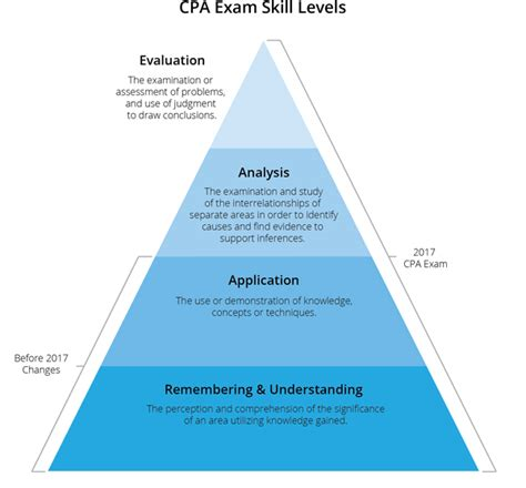 cpa exam cost per section 2017 cpa exam changes is it harder here s what to