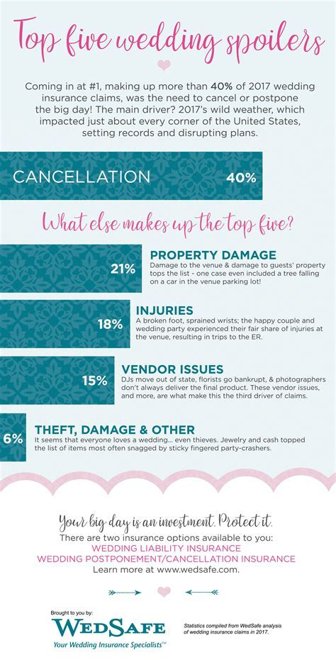 The Top Five Reasons Weddings End In Disaster   Daily