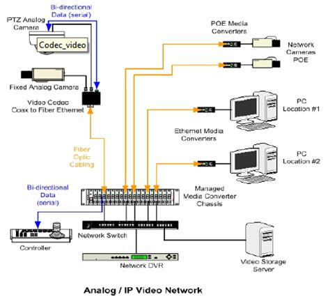 fibers in the video security & surveillance network