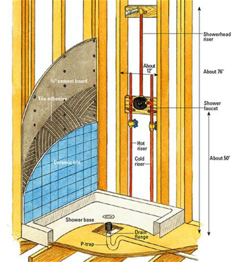 Building A Bathroom Shower Building A Shower Enclosure How To Install A New Bathroom Diy Plumbing Diy Advice
