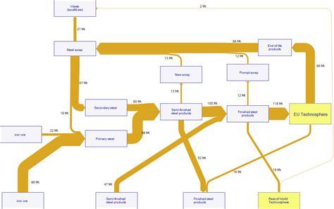 metal diagram steel sankey diagrams