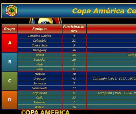 Copa America Calendario Fixture Calendario En Excel De La Copa Am 233 Rica Centenario 2016
