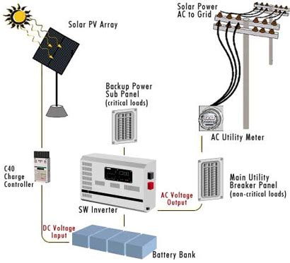 solar system home price india solar panel price in india