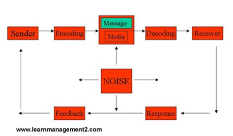 process of business communication with diagram the communication processbusinessprocess