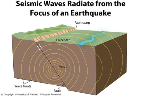 earthquake diagram seismic waves science learning hub