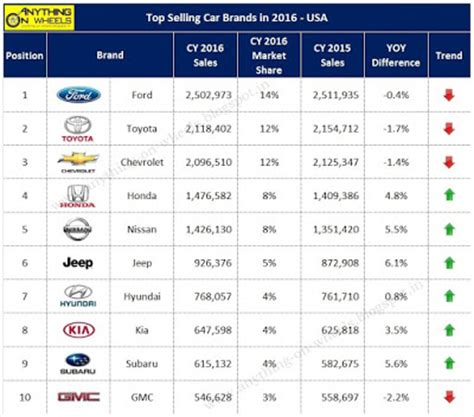 anything on wheels: top selling car brands in 2016 usa