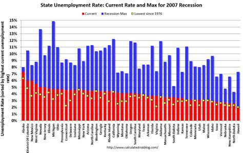 alabama unemployment benefits maximum investingchannel bls unemployment rates lower in 6