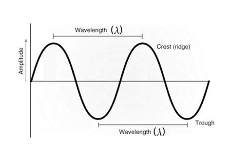 frequency of light calculator wavelength to frequency calculator everything rf