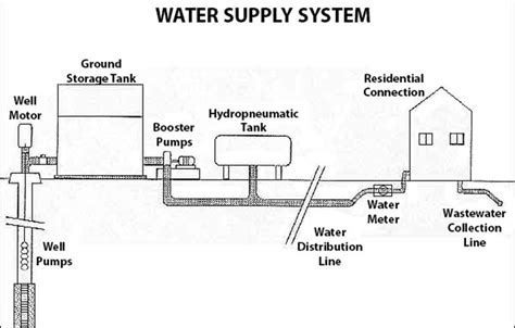 layout of water supply in buildings water supply northton municipal utility district