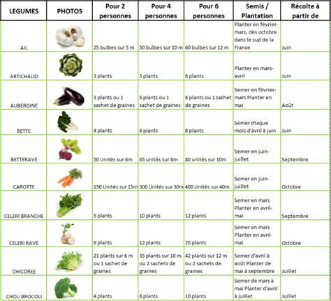 articles de jardinsharfleur tagg 233 s quot mon potager