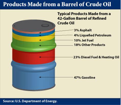 nuestra dependencia del petróleo rankia