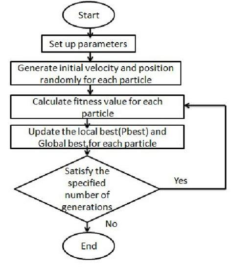 flowchart for each flowchart for each create a flowchart