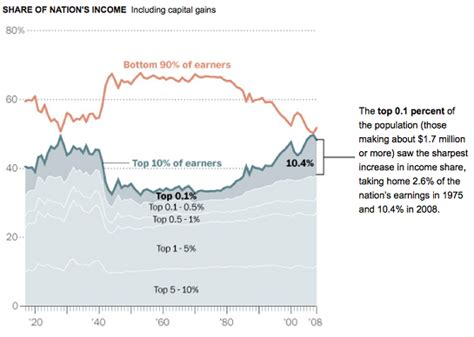 why is there so much income inequality in the us yahoo