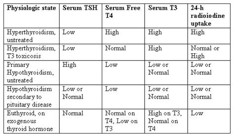 test php thyroid function tests protein bound iodine test