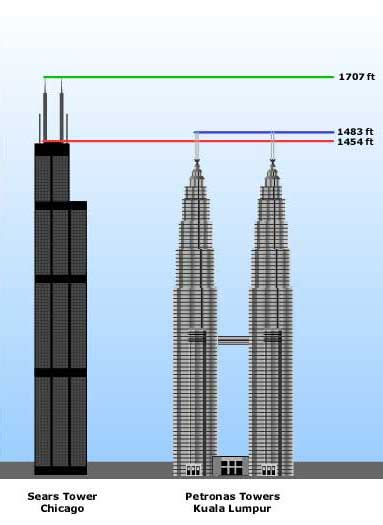 100 floors level 88 tower classzone geometry concepts and skills