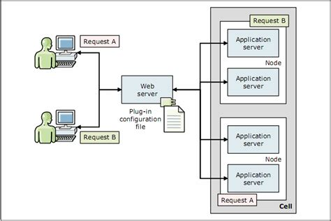 design application server chapter 1 architecture