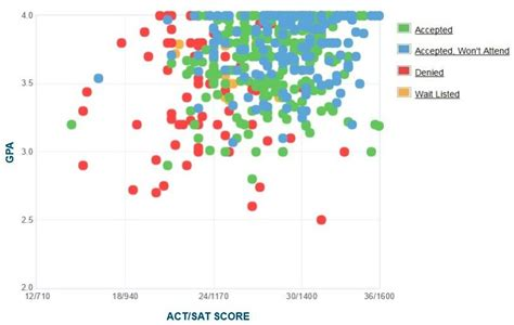 Of Miami Mba Gpa Requirements by Gpa Sat Scores And Act Scores
