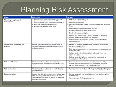 corruption risk assessment template gallery templates